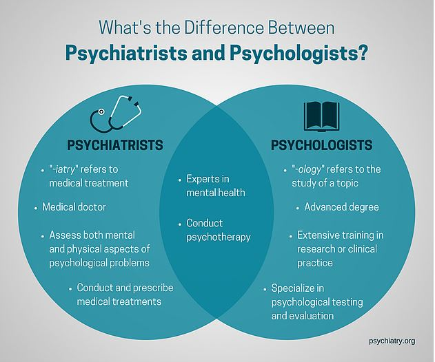 difference between psychotherapist psychologist and psychiatrist - infographic