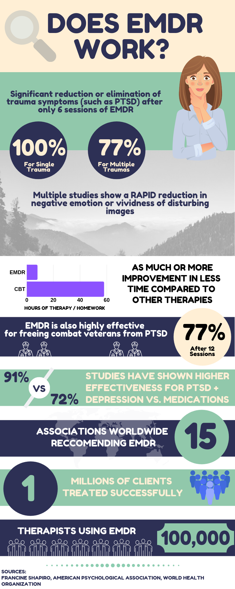 Does EMDR Work - EMDR therapy infographic