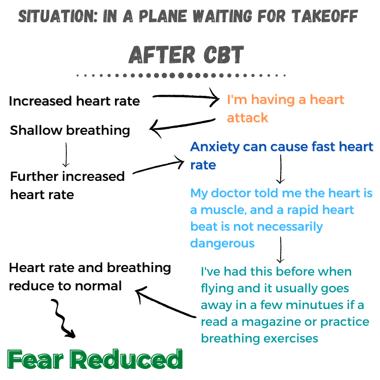 Cognitive behaviour therapy - after, fear example